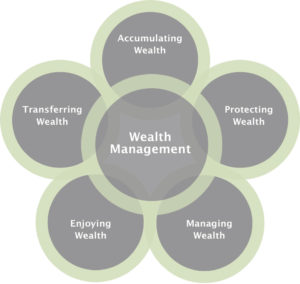 New England Investment and Retirement Group Personal Wealth Management