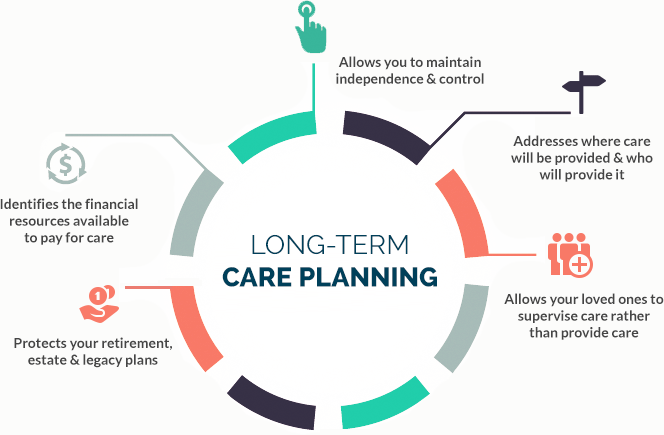 NEIRG | Planning for Long Term Care
