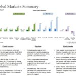 April 2017 Market Commentary