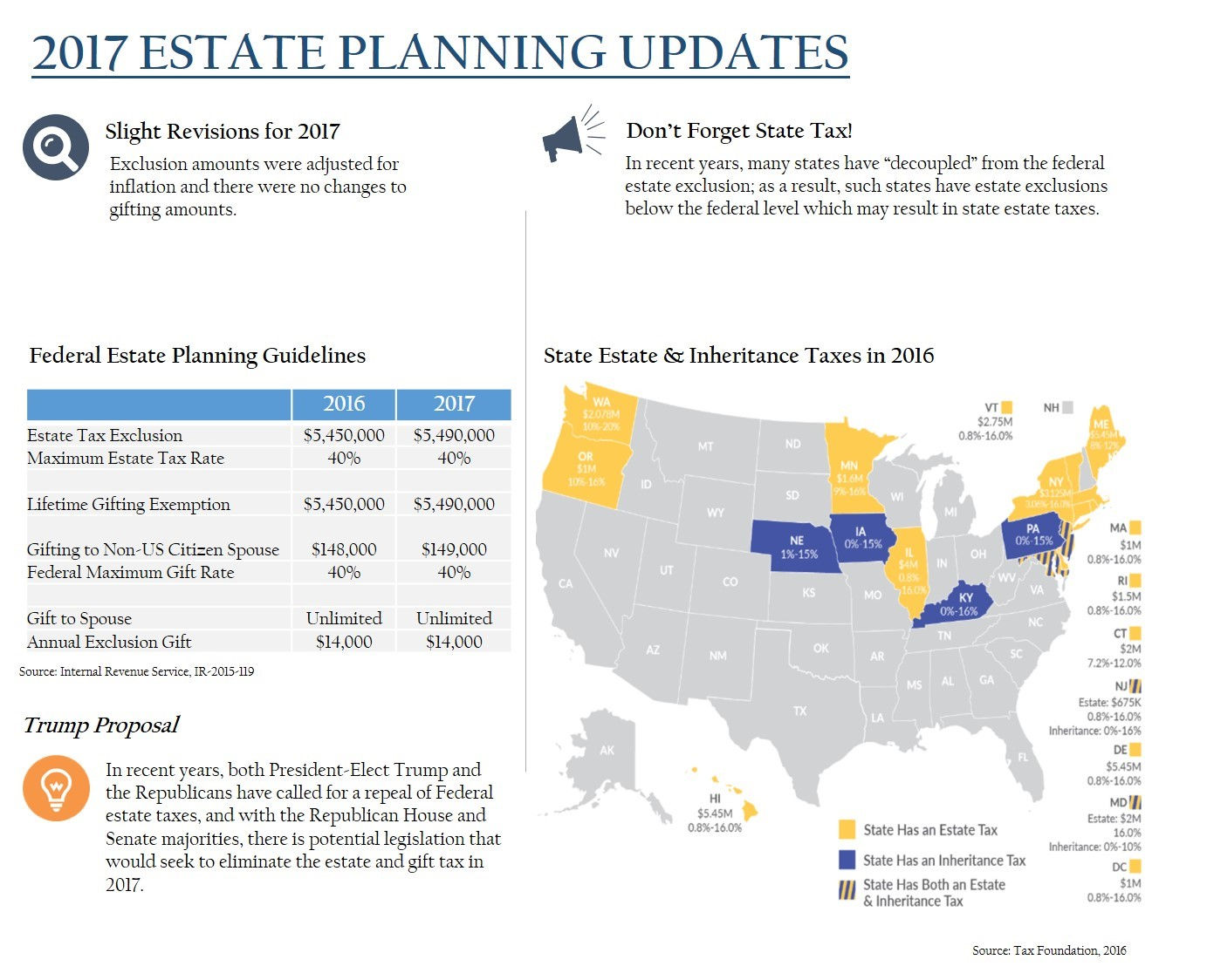 NEIRG 2017 Estate Planning Updates
