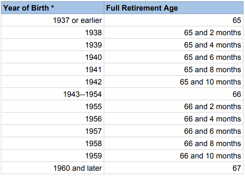 Full Retirement Age Social Security