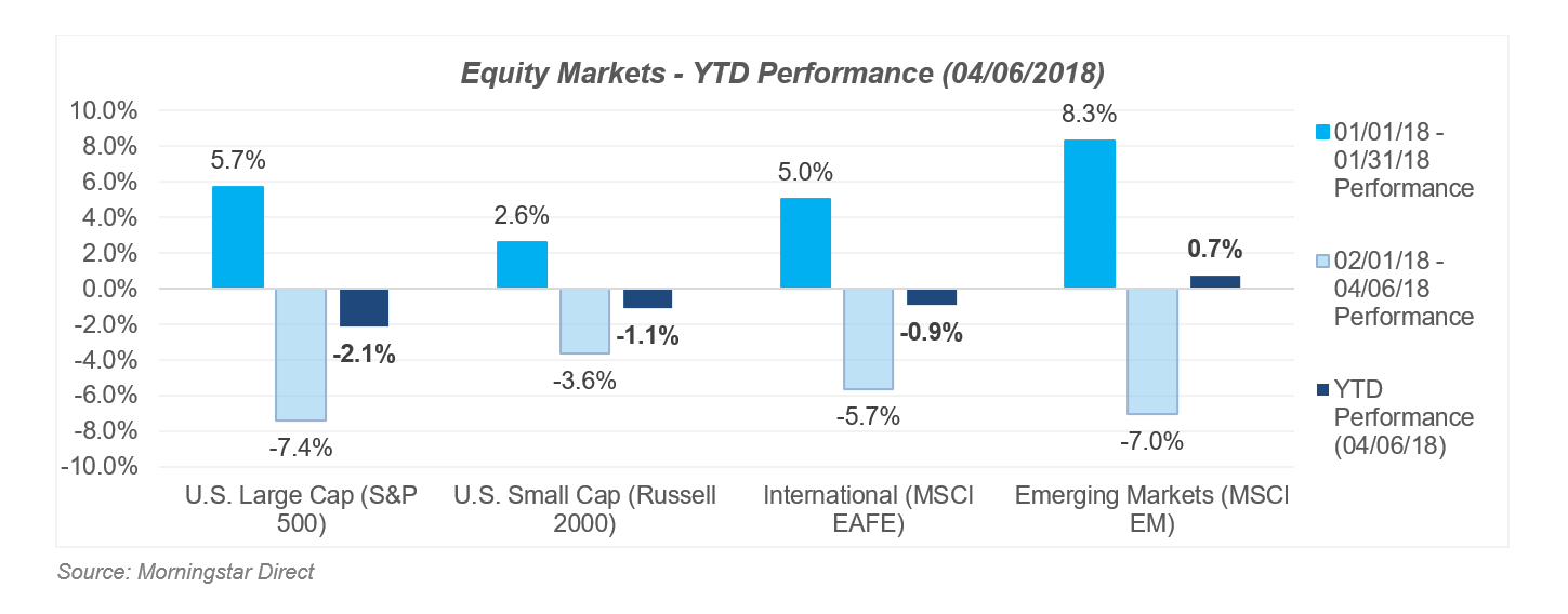 Chart showing equity markets year to date performance March 2018