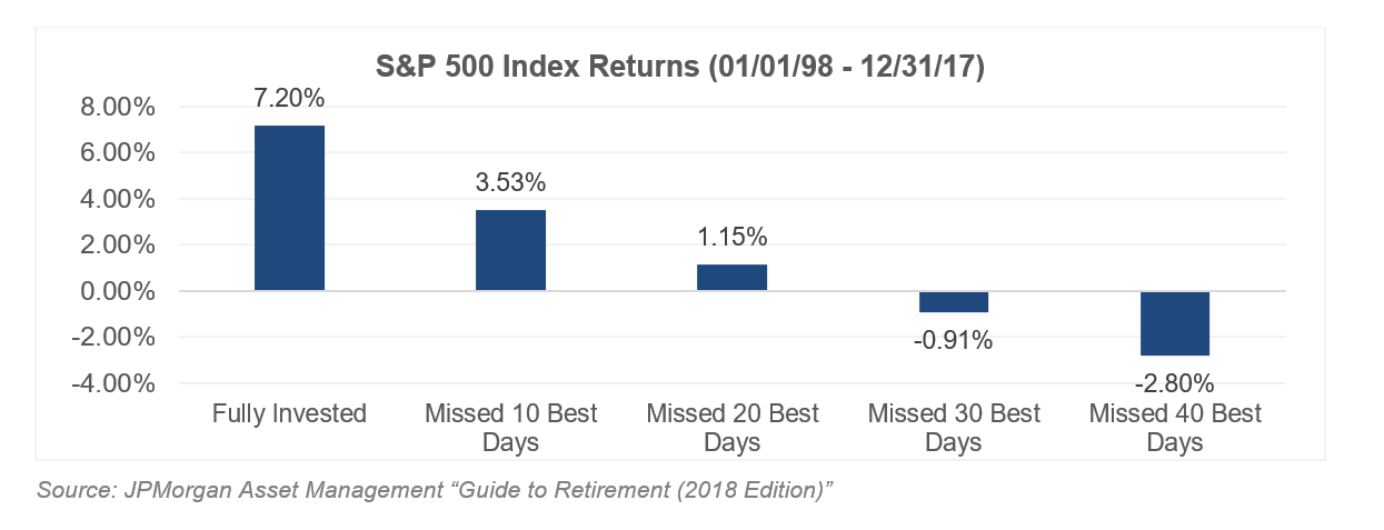 S&P 500 Index Returns March 2018