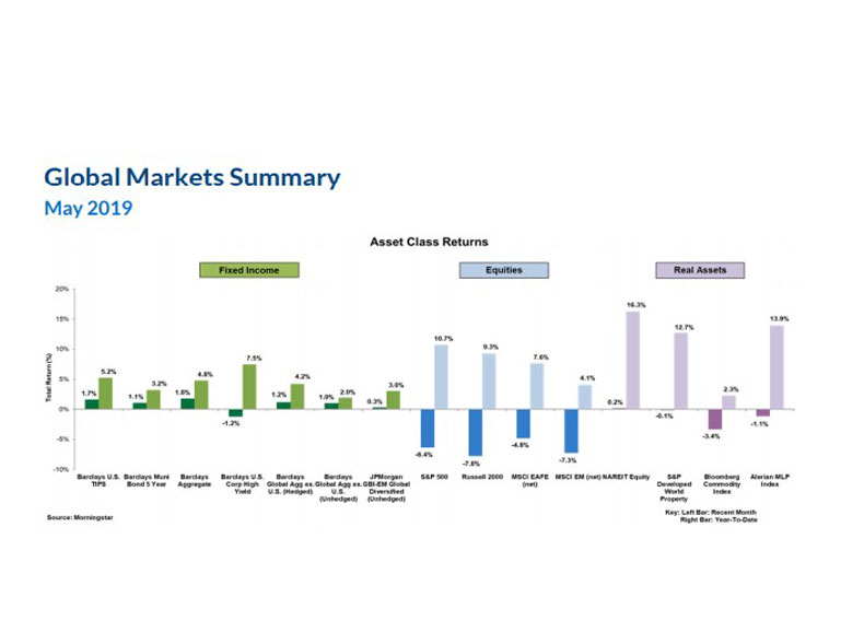 New England Investment & Retirement Group May 2019 Market Commentary
