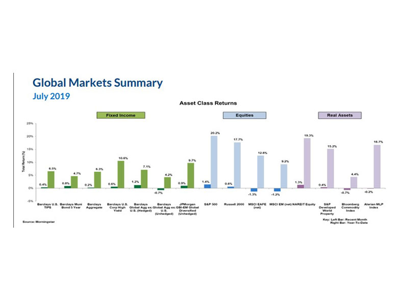 New England Investment & Retirement Group September 2019 Market Commentary